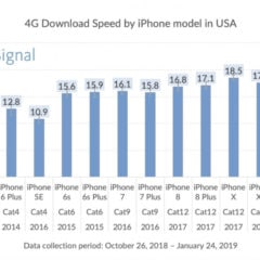 Average 4G Download Speed by iPhone Model [Chart]