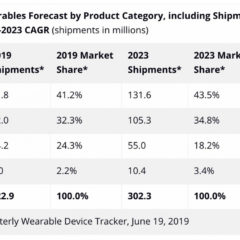 Apple to Lead Growth in Wearables Market Through 2023 [Report]