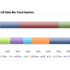 iPhone 11/Pro/Max Accounted for 69% of U.S. iPhone Sales in 4Q19 [Chart]