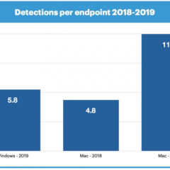 Mac Malware Detections Surpass Windows for the First Time [Report]
