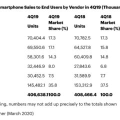 Apple and Xiaomi Were the Only Smartphone Vendors to Achieve Growth in 4Q19 [Chart]