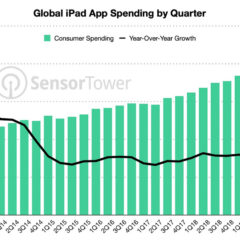 Consumers Spent a Record $2.1 Billion on iPad Apps Last Quarter [Chart]