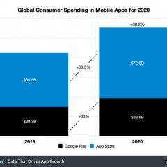 Global App Spending Grew 30.2% in 2020 to $111 Billion [Chart]