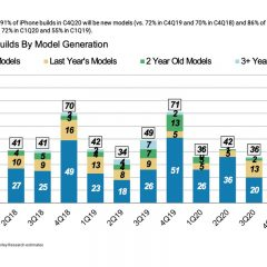 Apple Increases iPhone 12 Pro Orders, Decreases iPhone 12 Mini Orders [Report]