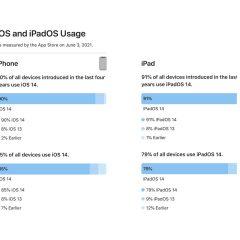 iOS 14 Adoption Reaches 85% [Chart]