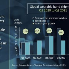 Xiaomi Overtook Apple in Q2 2021 Wearable Band Shipments [Report]